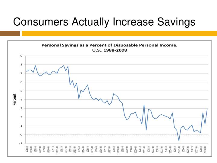 Consumers Actually Increase Savings