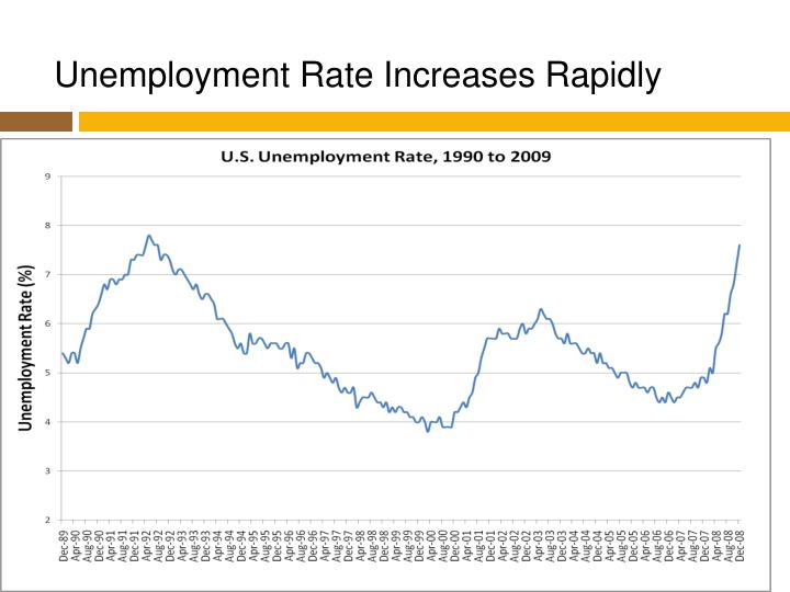 Unemployment Rate Increases Rapidly