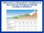 differences in atmospheric conditions at sea level up through an altitude of 9 000 m 29 520 ft