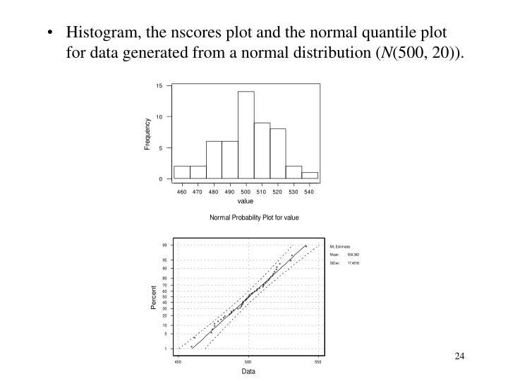 Histogram, the nscores plot and the normal quantile plot for data generated from a normal distribution (