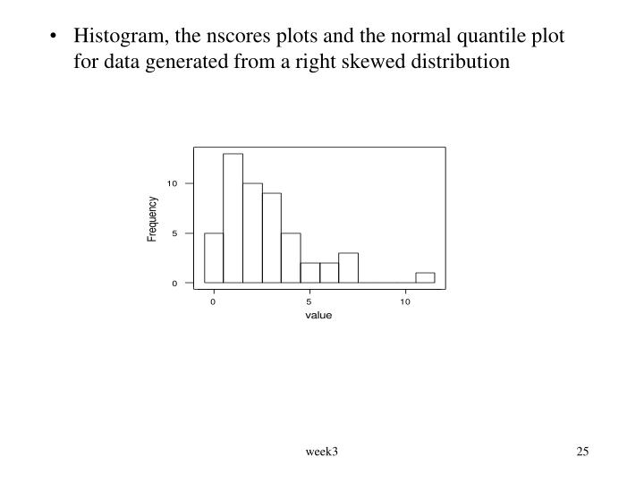 Histogram, the nscores plots and the normal quantile plot for data generated from a right skewed distribution