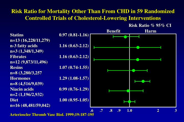 Risk Ratio for Mortality Other Than From CHD in 59 Randomized Controlled Trials of Cholesterol-Lower...