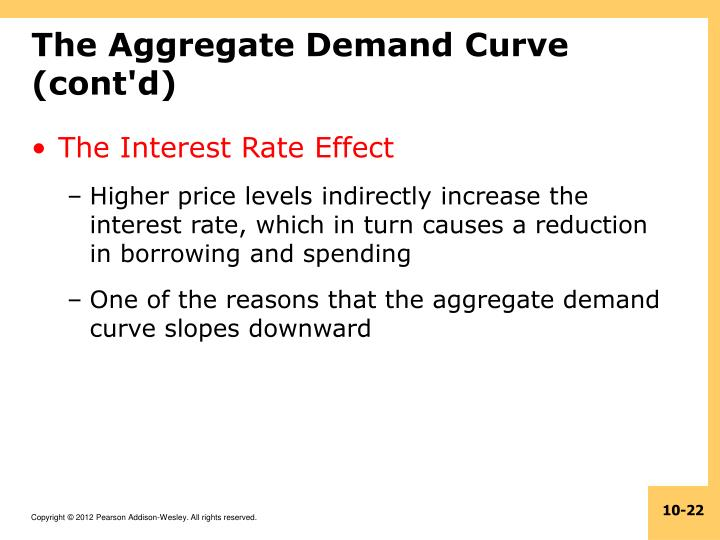 The Aggregate Demand Curve (cont'd)