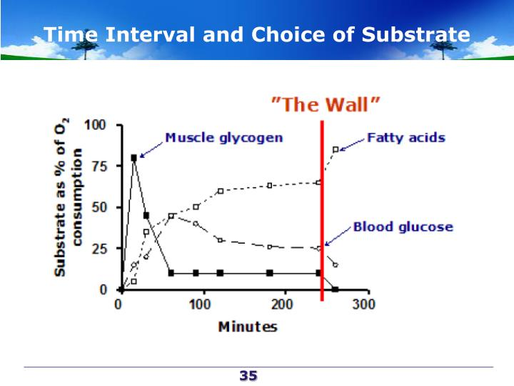 Time Interval and Choice of Substrate