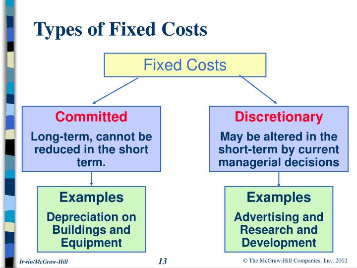 Ppt Cost Behavior Analysis And Use Powerpoint Presentation Id
