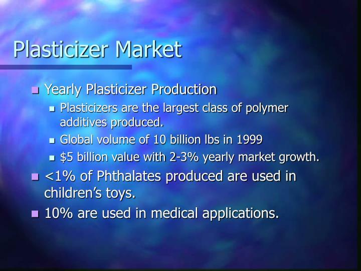 Plasticizer Market