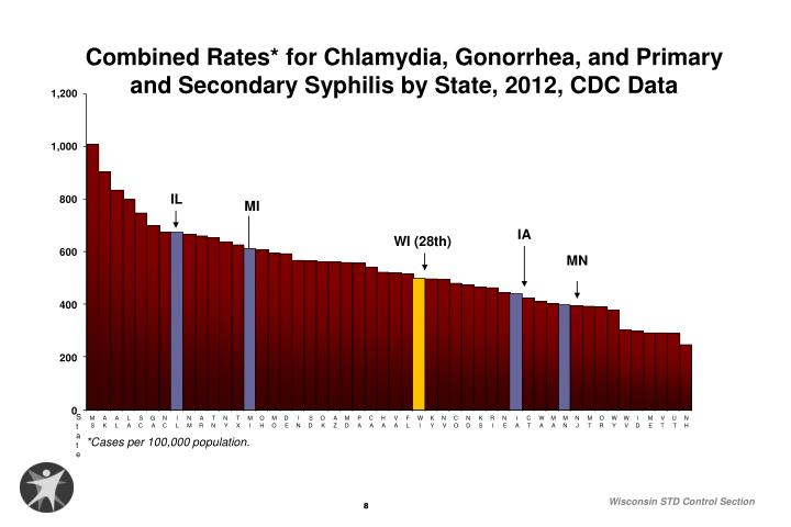 Combined Rates* for Chlamydia, Gonorrhea, and Primary and Secondary Syphilis by State, 2012, CDC Data