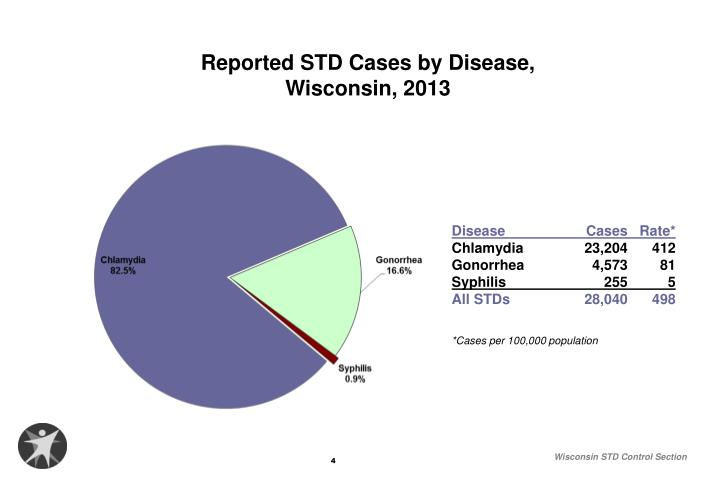 Disease	Cases	Rate*
