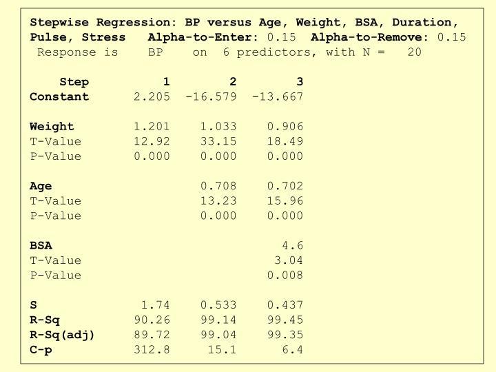 Stepwise Regression: BP versus Age, Weight, BSA, Duration, Pulse, Stress