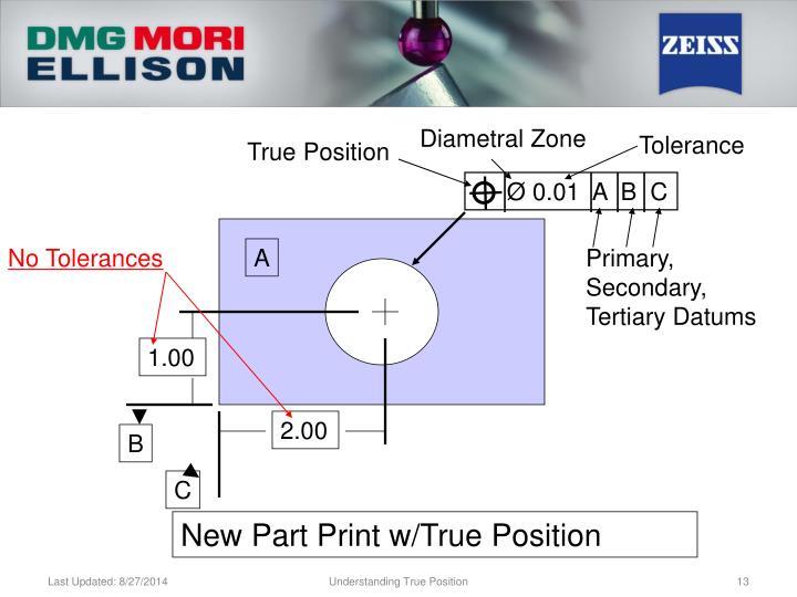 Diametral Zone