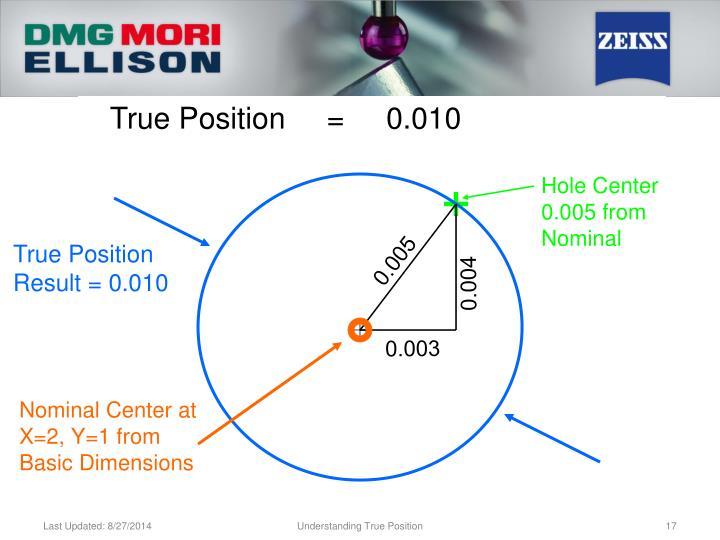 True Position     =     0.010