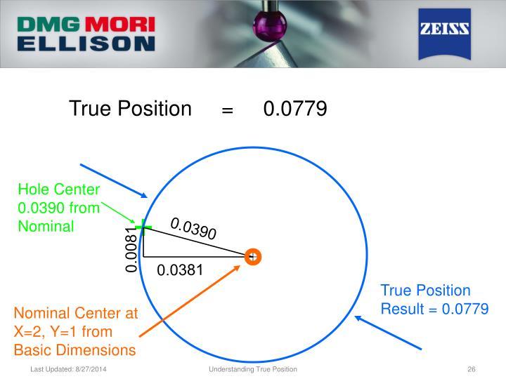True Position     =     0.0779