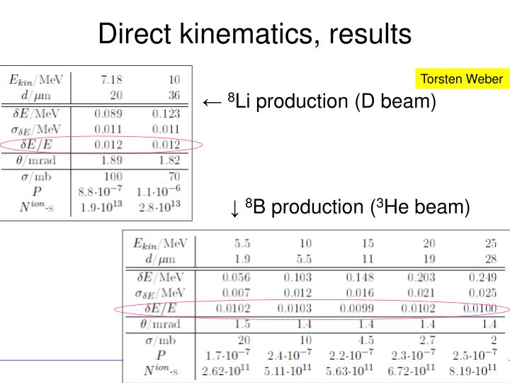 Direct kinematics, results
