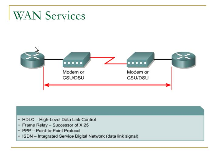 WAN Services