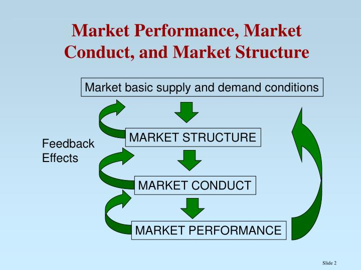 market structure and supply and demand