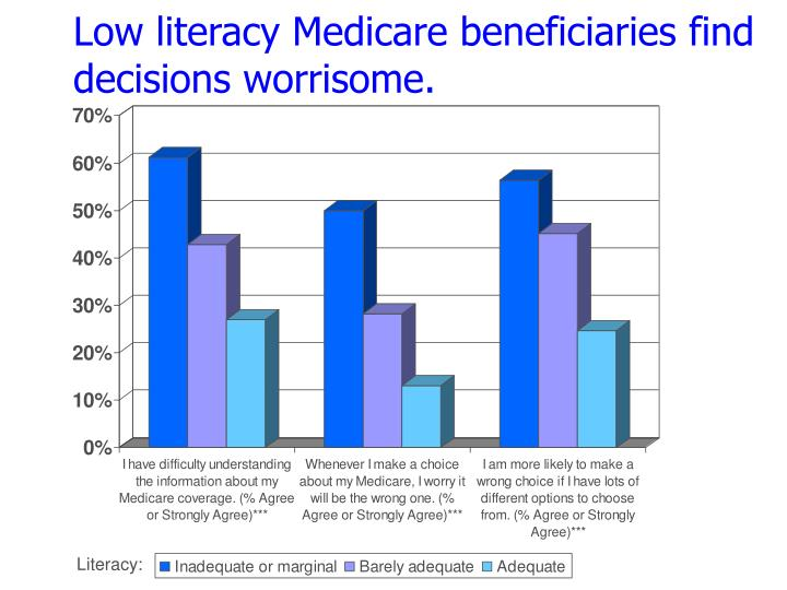 Low literacy Medicare beneficiaries find decisions worrisome.