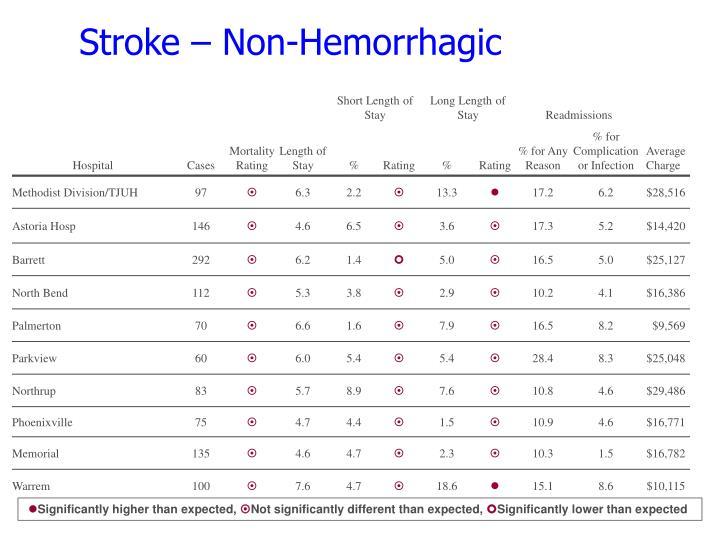 Stroke – Non-Hemorrhagic