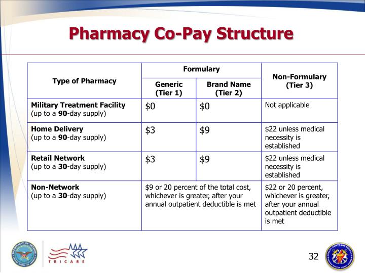 Pharmacy Co-Pay Structure