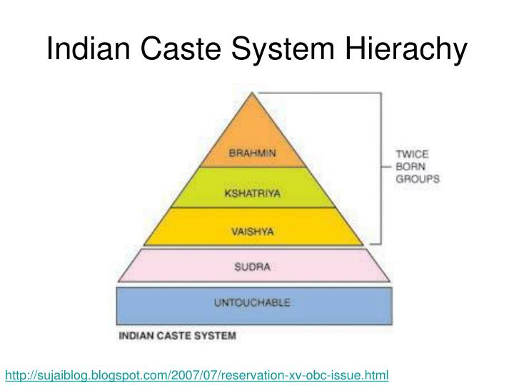 Indian Caste System Hierachy