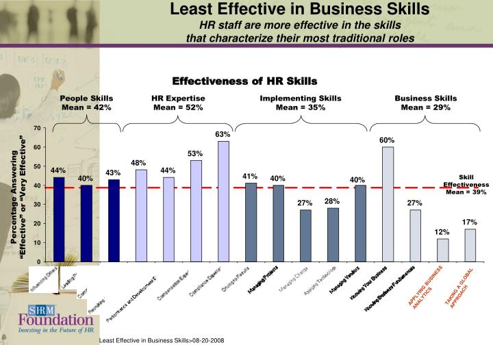 Least Effective in Business Skills