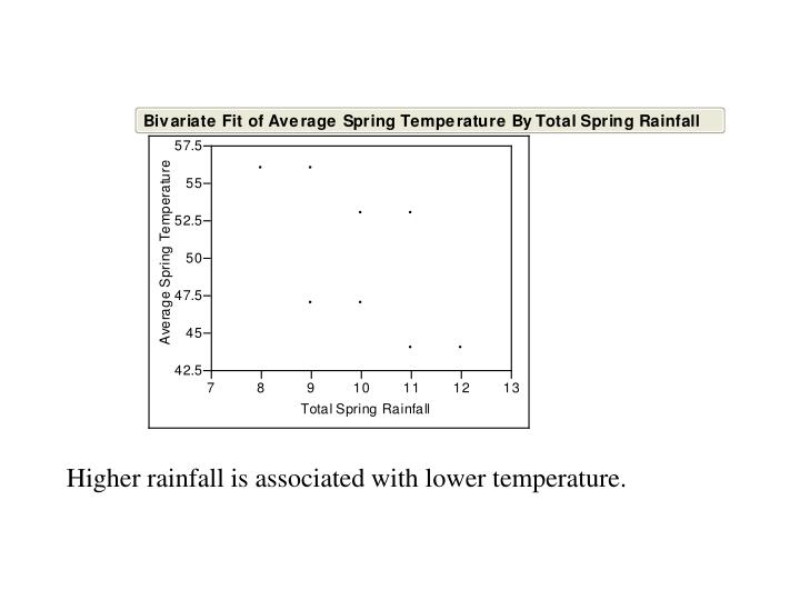 Higher rainfall is associated with lower temperature.