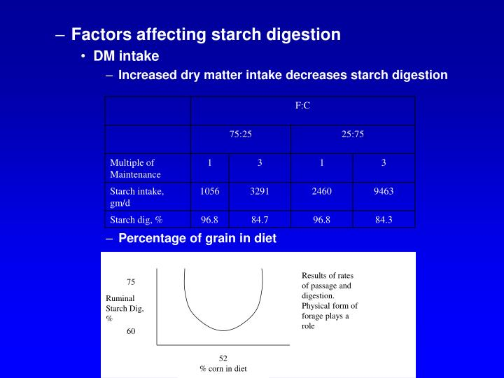 Results of rates of passage and digestion.