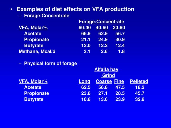 Examples of diet effects on VFA production