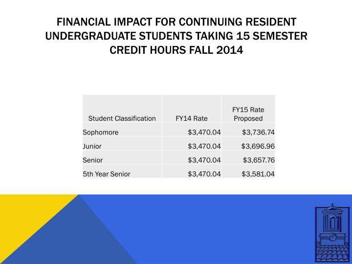 Financial impact for continuing resident undergraduate students TAKING 15 SEMESTER CREDIT HOURS fall 2014