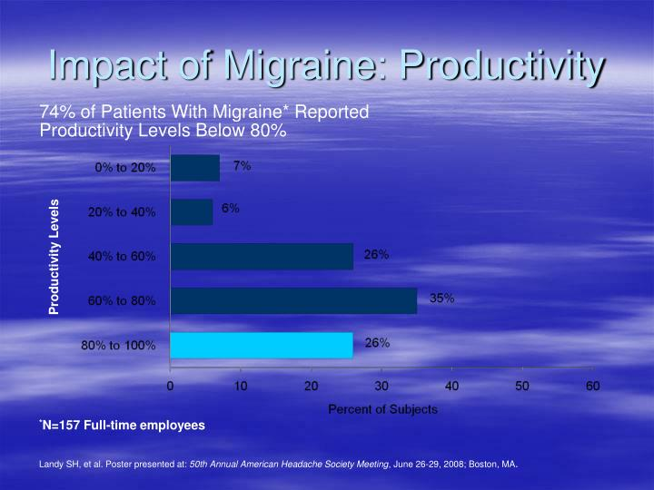 Impact of Migraine: Productivity