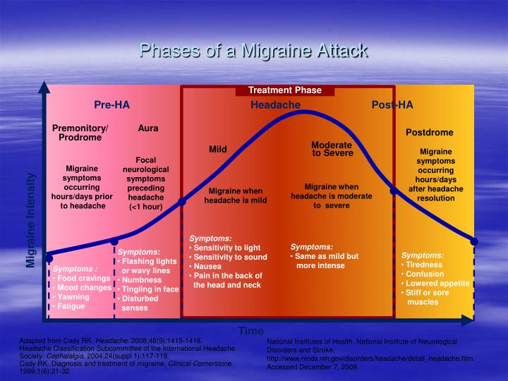 Phases of a Migraine Attack