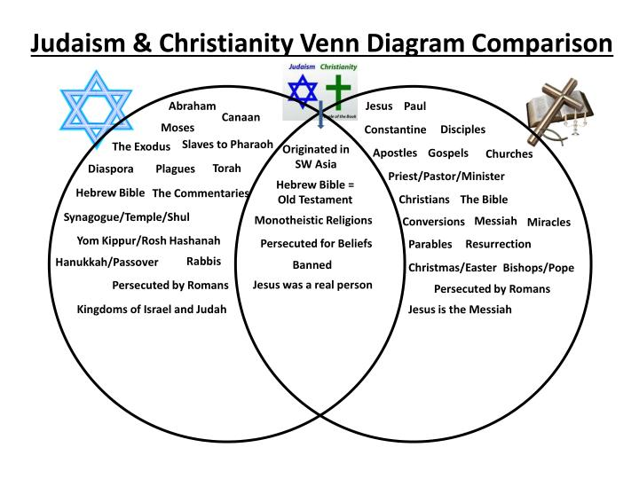 an introduction to the differences between christianity judaism and islam Comparison of islam, judaism and christianity 272k 5392 540 1013 google +181 similarities and differences christianity, islam, and judaism are three of the most influential world religions.