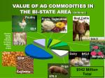 value of ag commodities in the bi state area millions