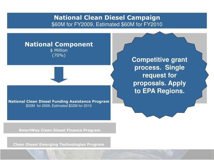 National Clean