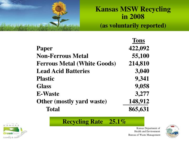Kansas MSW Recycling