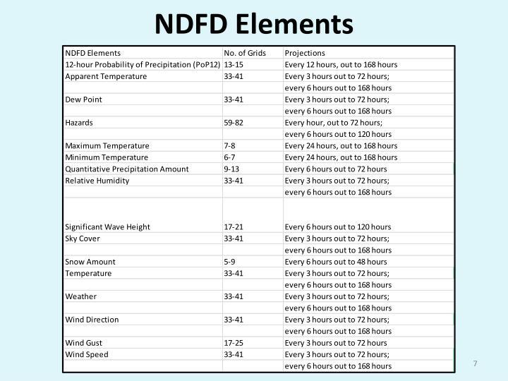 NDFD Elements