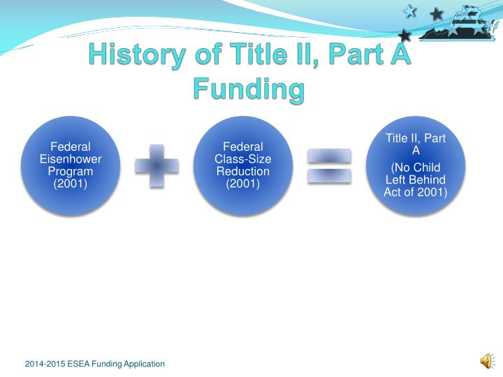History of title ii part a funding