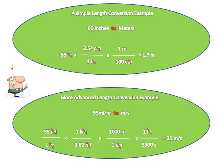 A simple Length Conversion Example