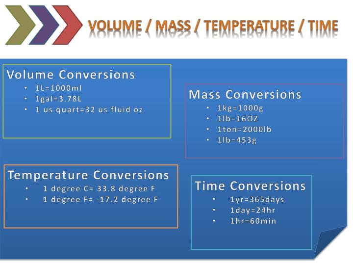Volume / Mass / Temperature / Time