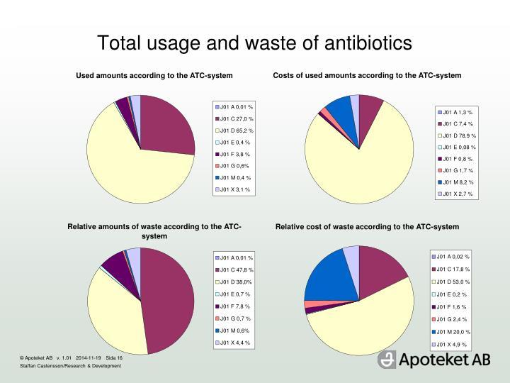 Total usage and waste of antibiotics
