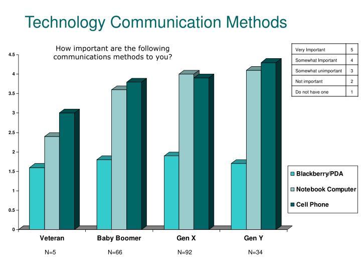 Technology Communication Methods