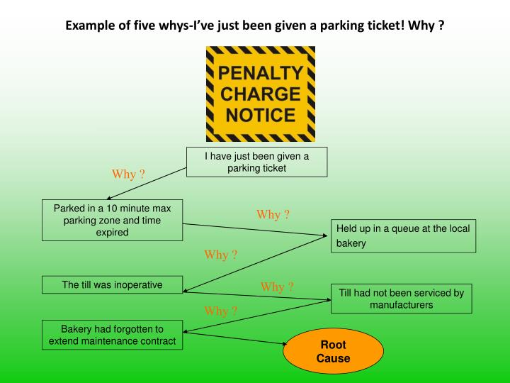 Example of five whys-I've just been given a parking ticket! Why ?
