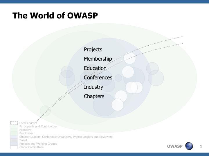 The world of owasp