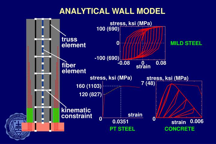 ANALYTICAL WALL MODEL