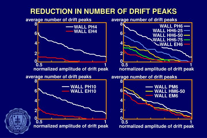REDUCTION IN NUMBER OF DRIFT PEAKS