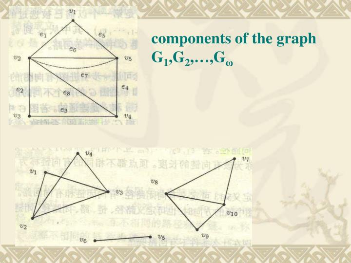 components of the graph