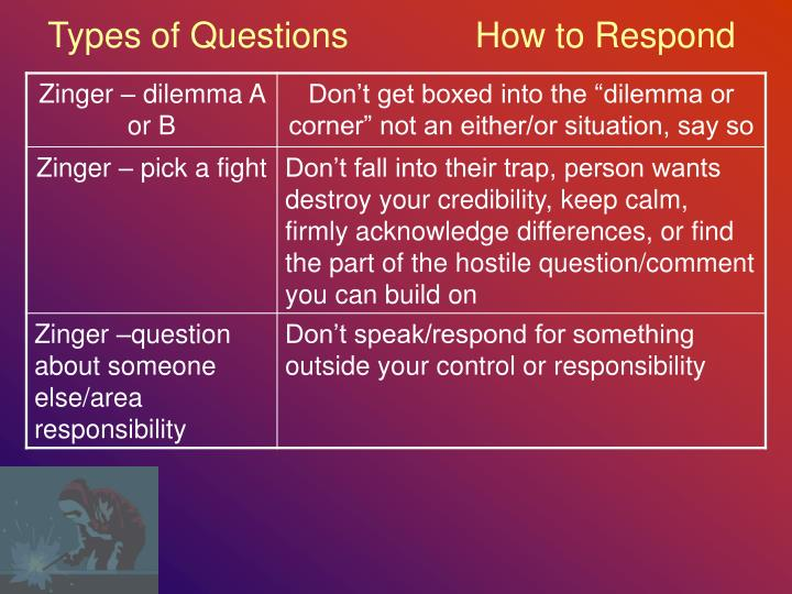 Types of Questions             How to Respond