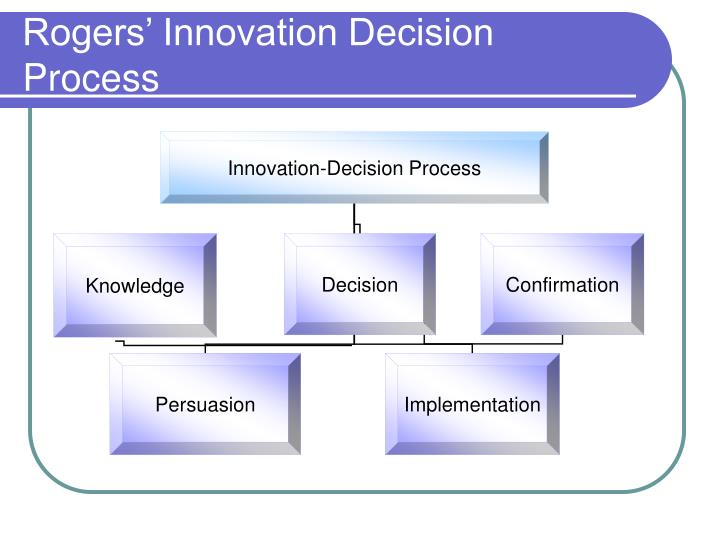 Rogers' Innovation Decision Process