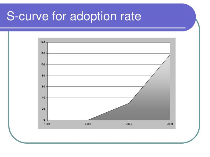 S-curve for adoption rate