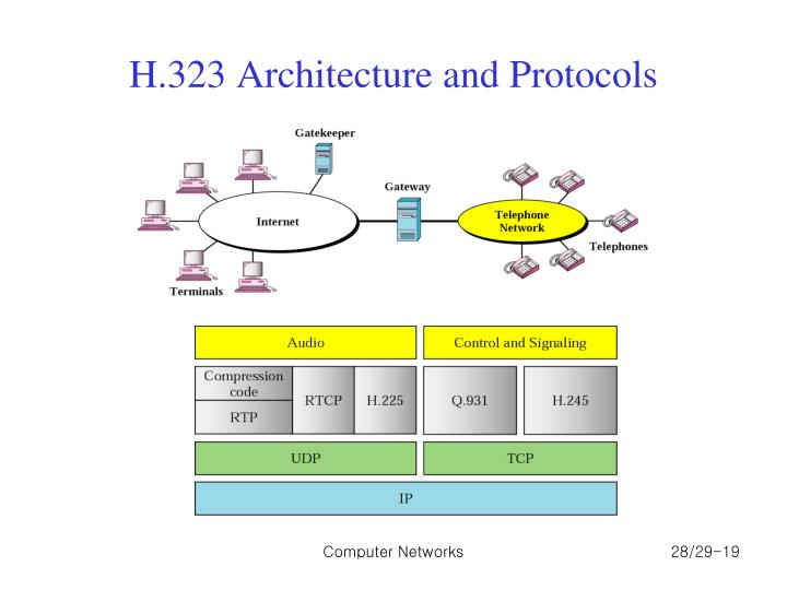 H.323 Architecture and Protocols