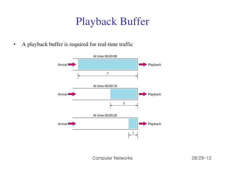 Playback Buffer